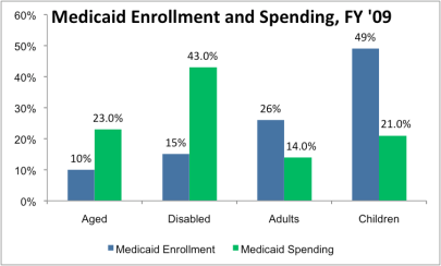 Medicaid Enrollment & Spending, FY 2009 (via KFF)