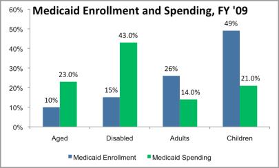 Medicaid Enrollment & Spending, FY 2009 (via KFF)
