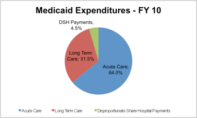 Medicaid Expenditures, FY 2010 (via KFF)