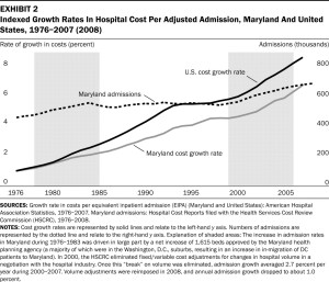 maryland cost growth