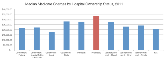 Median Medicare Charges by Hospital Ownership Status