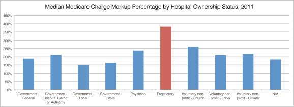 Charge Markup Percentage by Hospital Ownership
