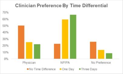 clinicianpreference