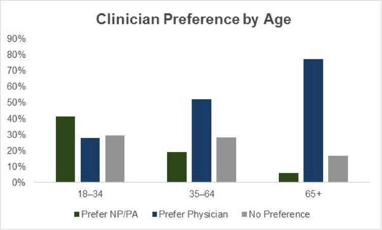 Clinician Vs Physician