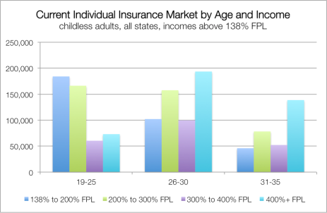 Current Individual Insurance Market, 138% FPL+