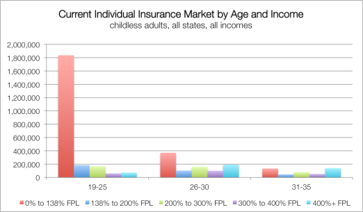 Current Individual Market (19-35) - All Incomes