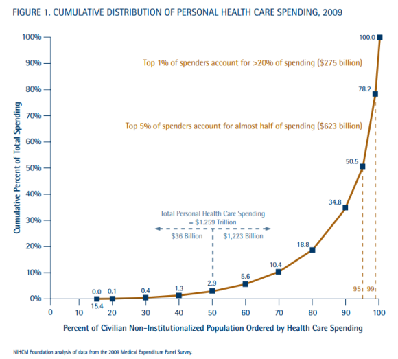 Distribution of Healthcare Spending